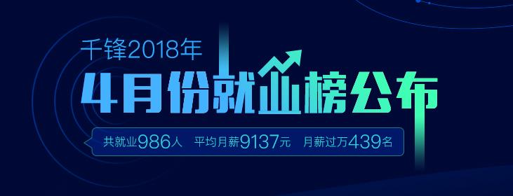 千锋2018年4月就业榜公布:共就业986人 月薪过万439名