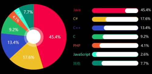 Java数据统计