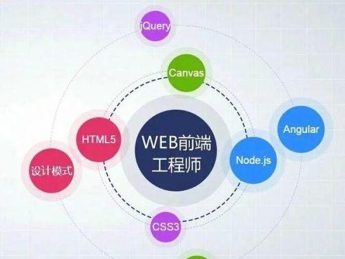 大连Web前端培训