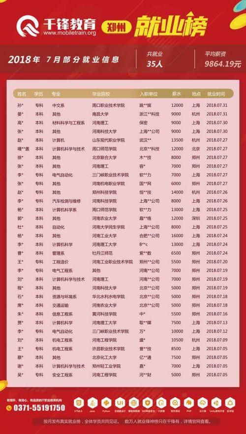 7月郑州就业榜1