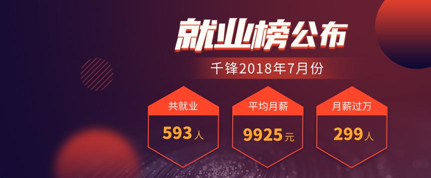 千锋2018年7月就业榜出炉共就业593人 平均月薪9925元