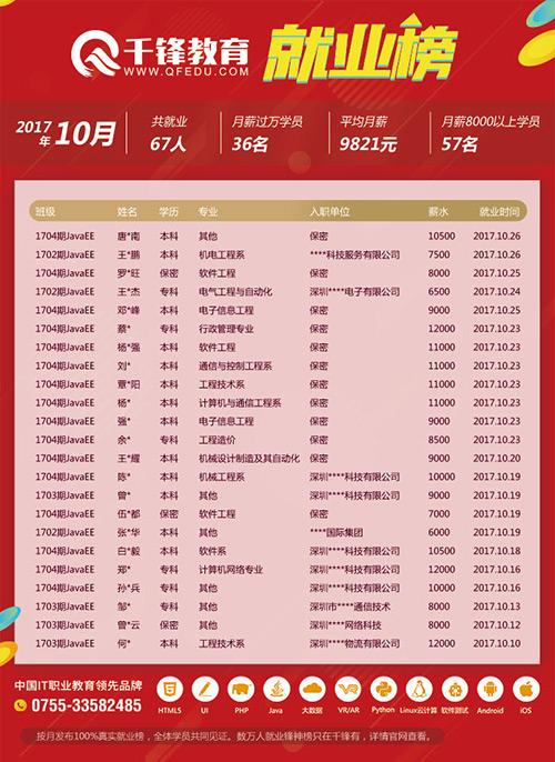 深圳就业榜-网页---JavaEE.jpg