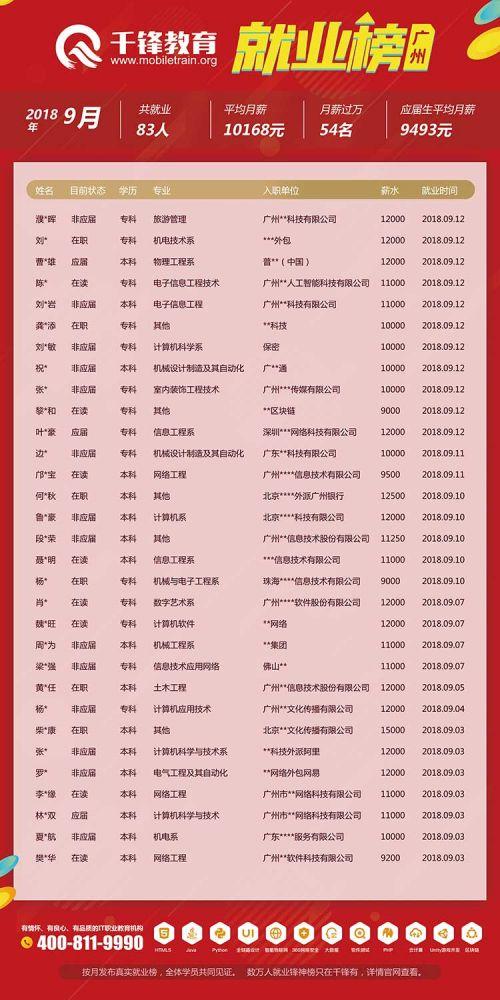 广州2018年9月就业榜-(网页版)2