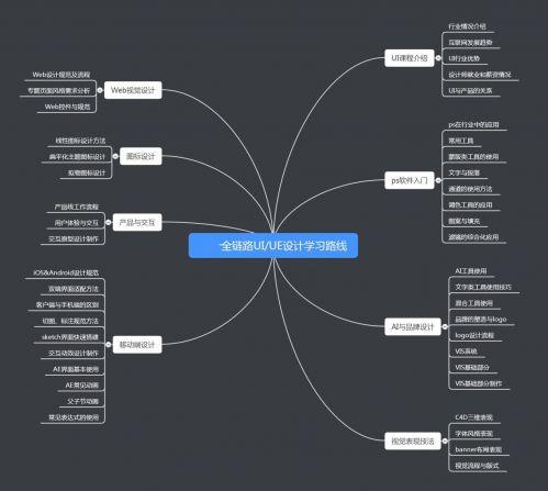 UI设计学习路线