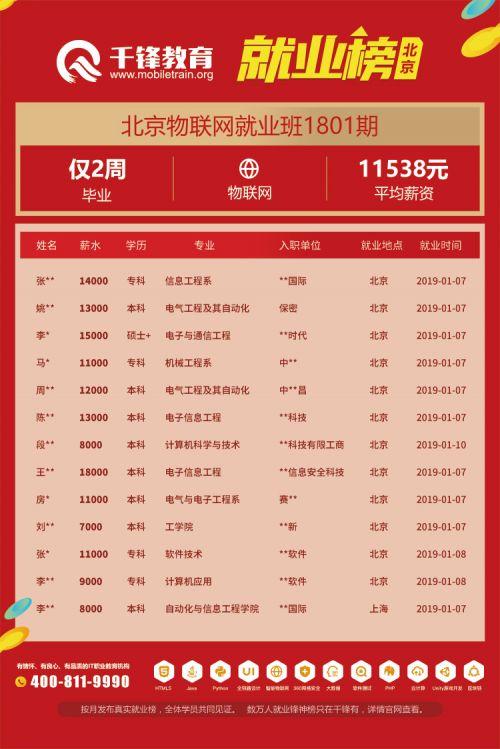 北京物联网就业榜(文章)