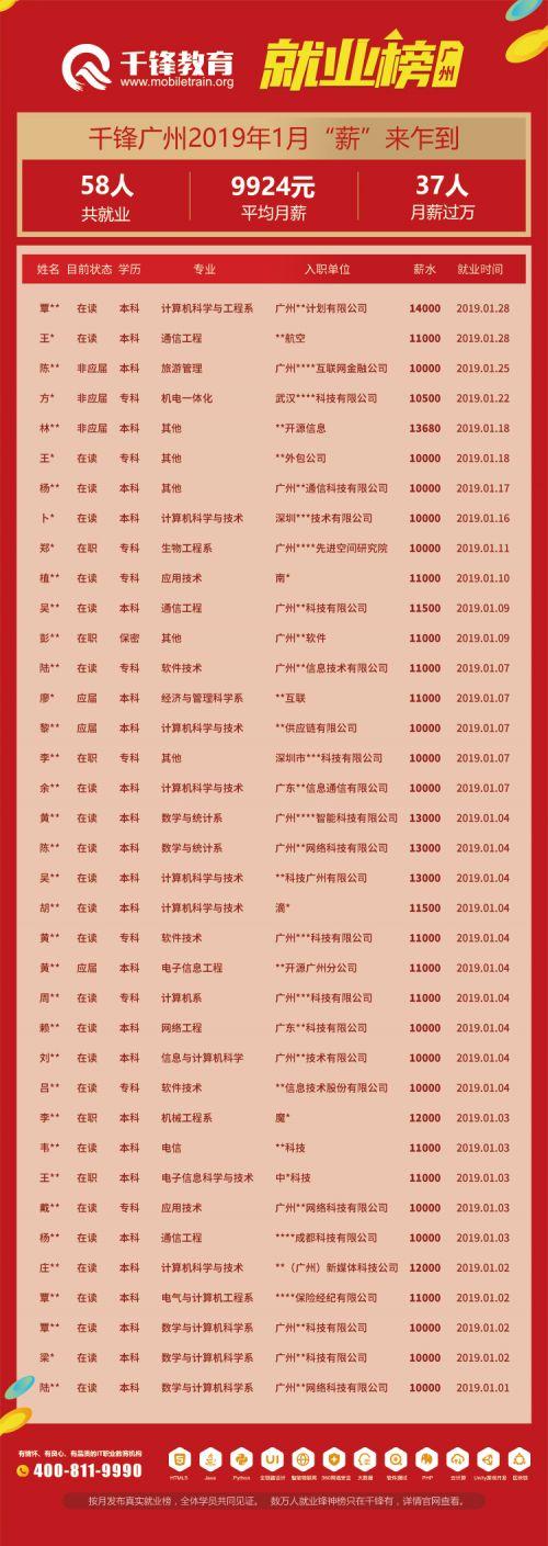广州1月就业榜(文章)