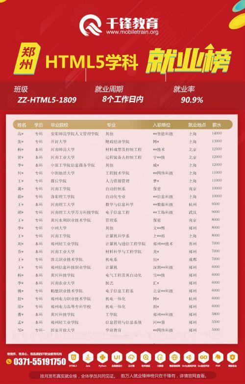 郑州HTML5-1809就业榜.jpg1