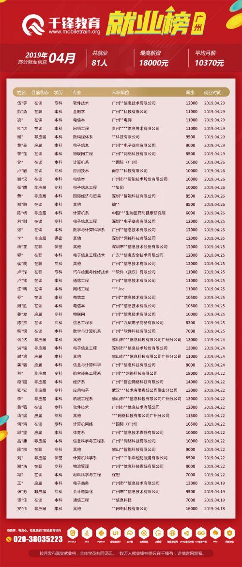 广州榜(201904网页版)