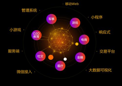 千锋HTML5培训