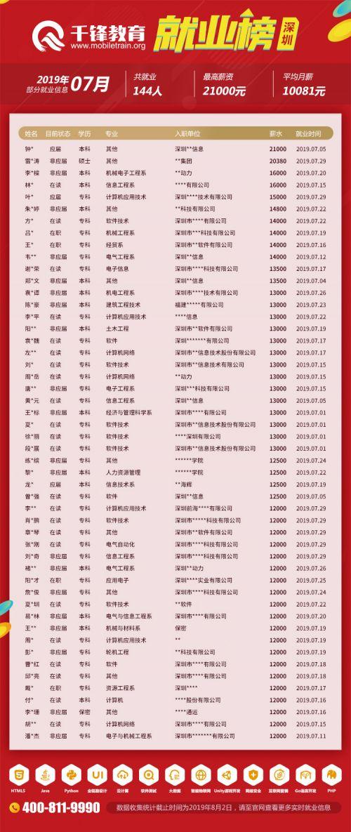 深圳就业榜(201907网页版)