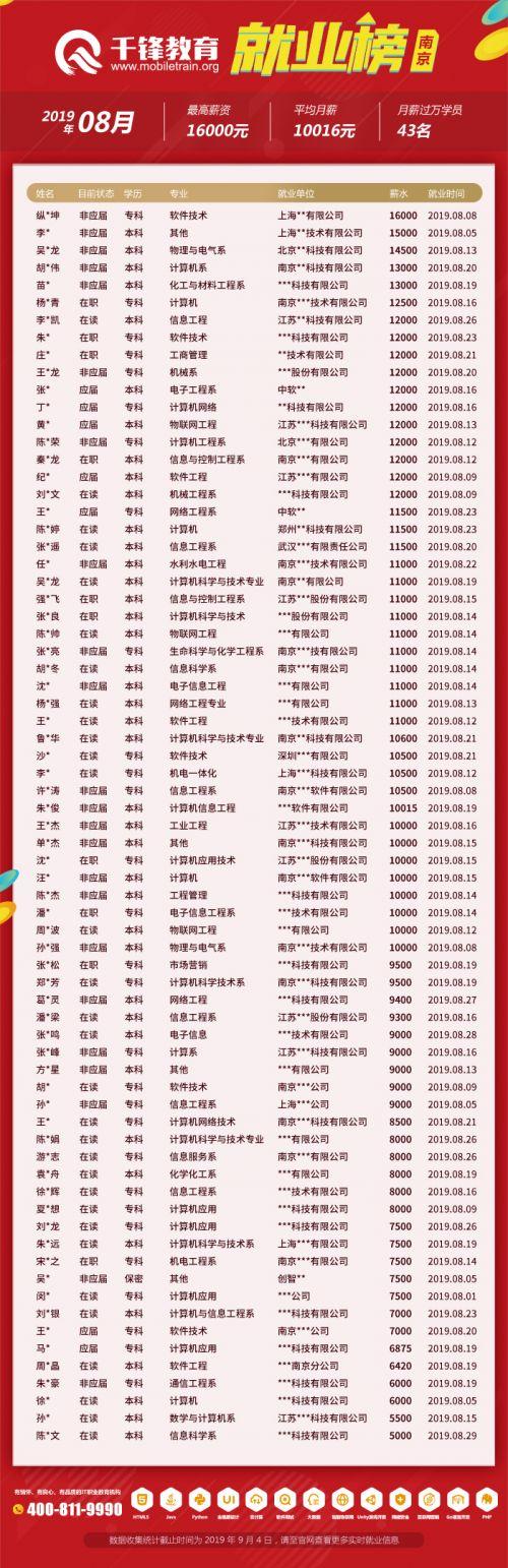 就业榜--南京
