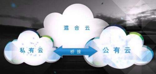混合云计算学习