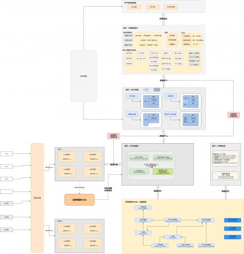 电商项目_数据治理