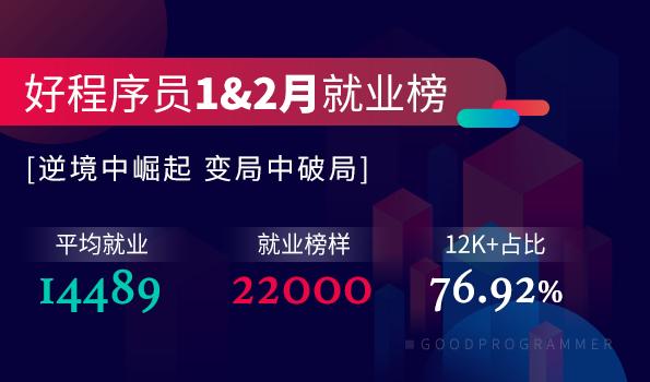 近8成學員月薪超12k!好程序員1、2月就業戰報!