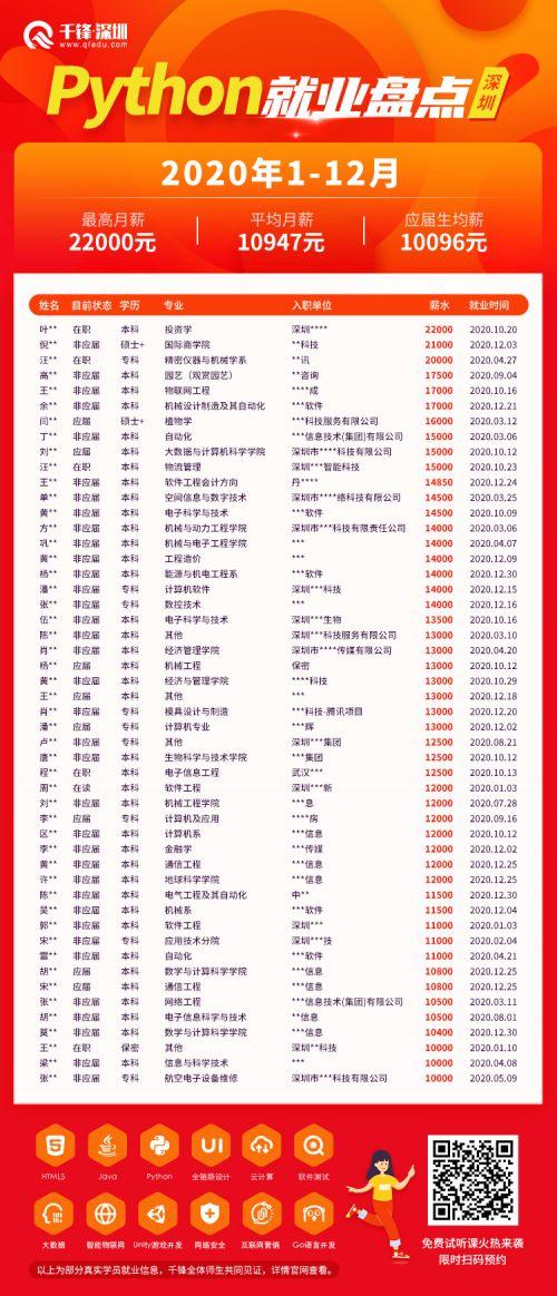 千锋深圳Python年终就业榜