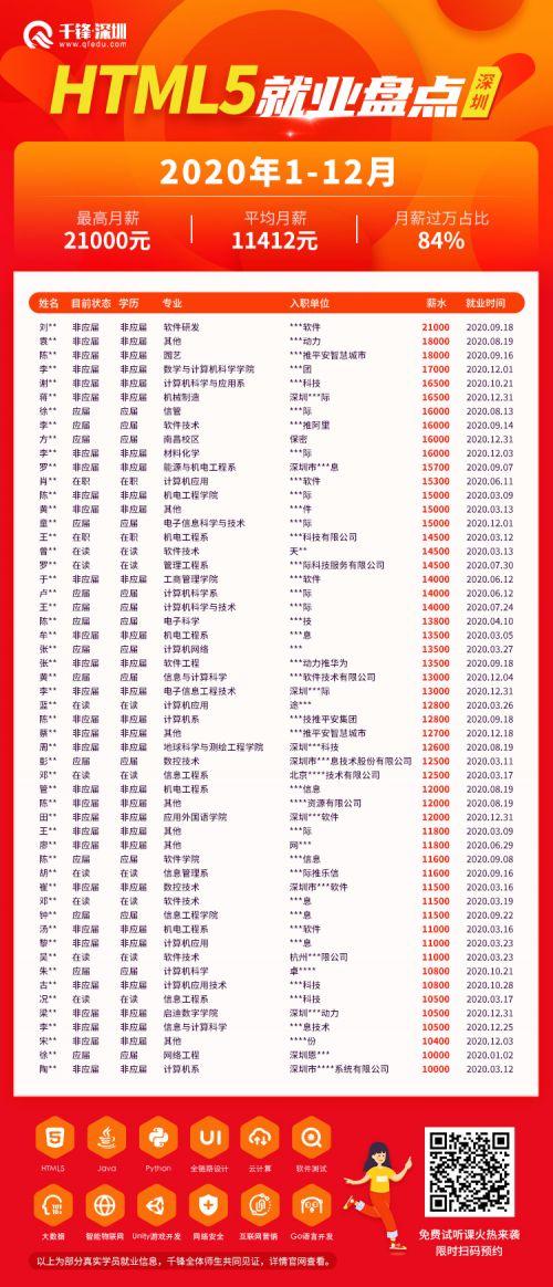 千锋深圳HTML5年终就业榜