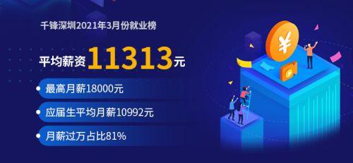 深圳3月就业banner