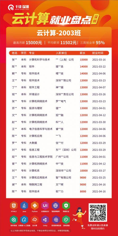 深圳云计算2003-文章版