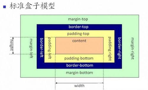 标准盒模型图
