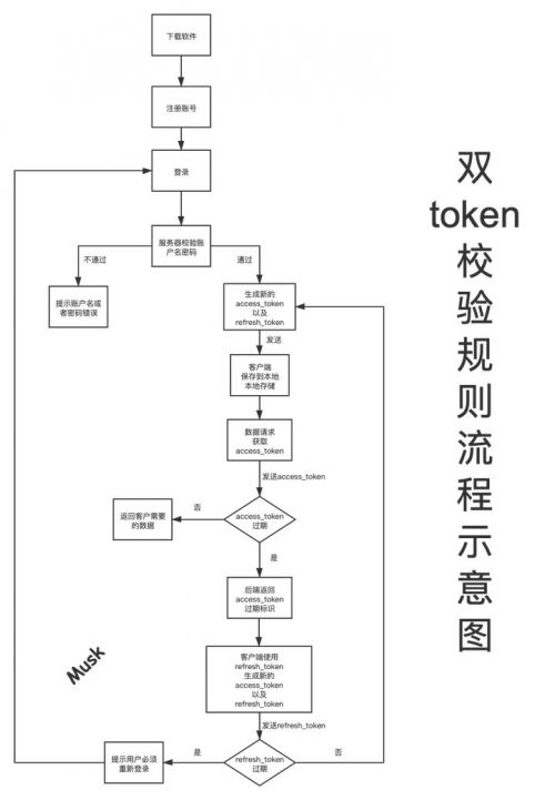 web前端培訓雙token1